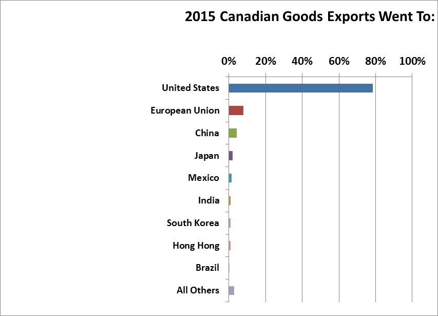 2015 Export countries