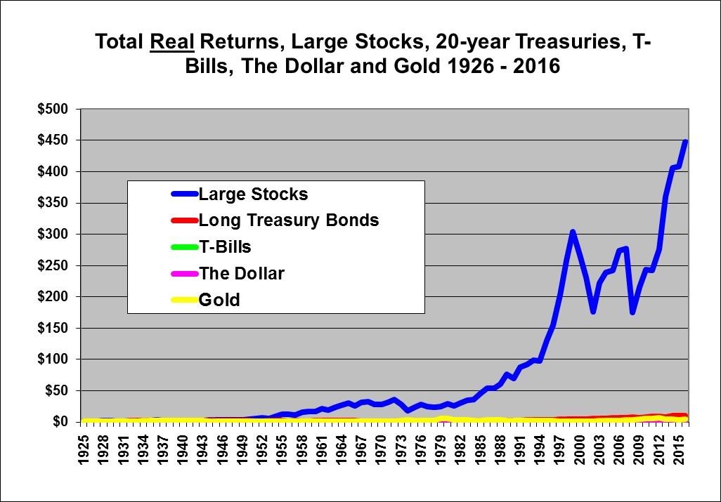 Stocks Bonds Bills And Inflation