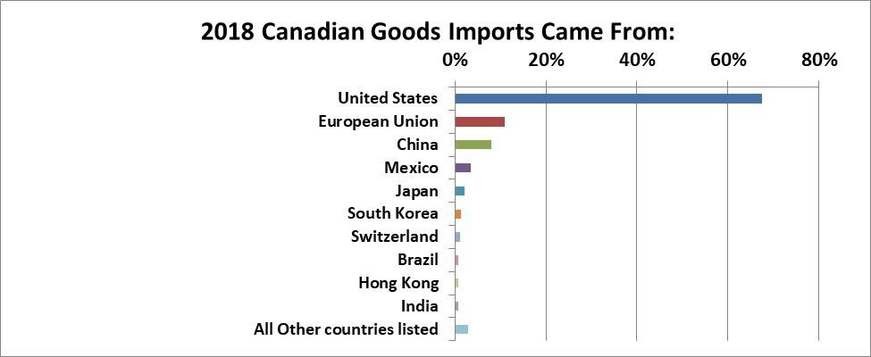 The Canadian Economy at a Glance | InvestorsFriend